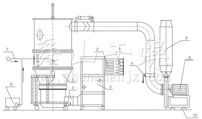 沸腾制粒干燥机结构示意图图片